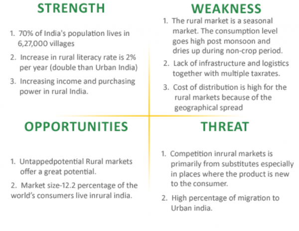 swot analysis for indian life insurance industry The reports cover the p&c, title, life, fraternal and health insurance industry they are produced from insurer statutory filings and represent approximately 99% of all insurers expected to file the naic financial data repository.